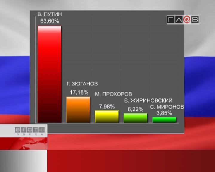 ФЛЕШ-НОВОСТИ за 06 марта 2012